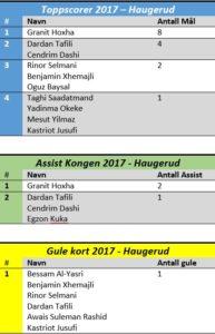 Toppscorer + Assist + Gulekort pr. 12.05